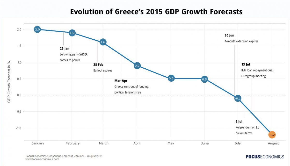 sites/default/files/wysiwyg_images/FocusEconomics Greece GDP Evolution 2015.jpg