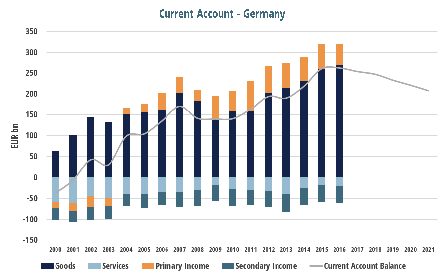 current_account_post_germany_ca.png