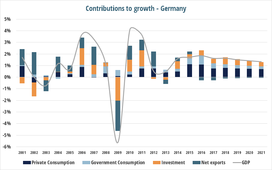 current_account_post_germany_gdp_2.png