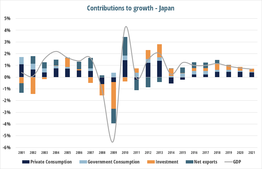 current_account_post_japan_gdp_3.png
