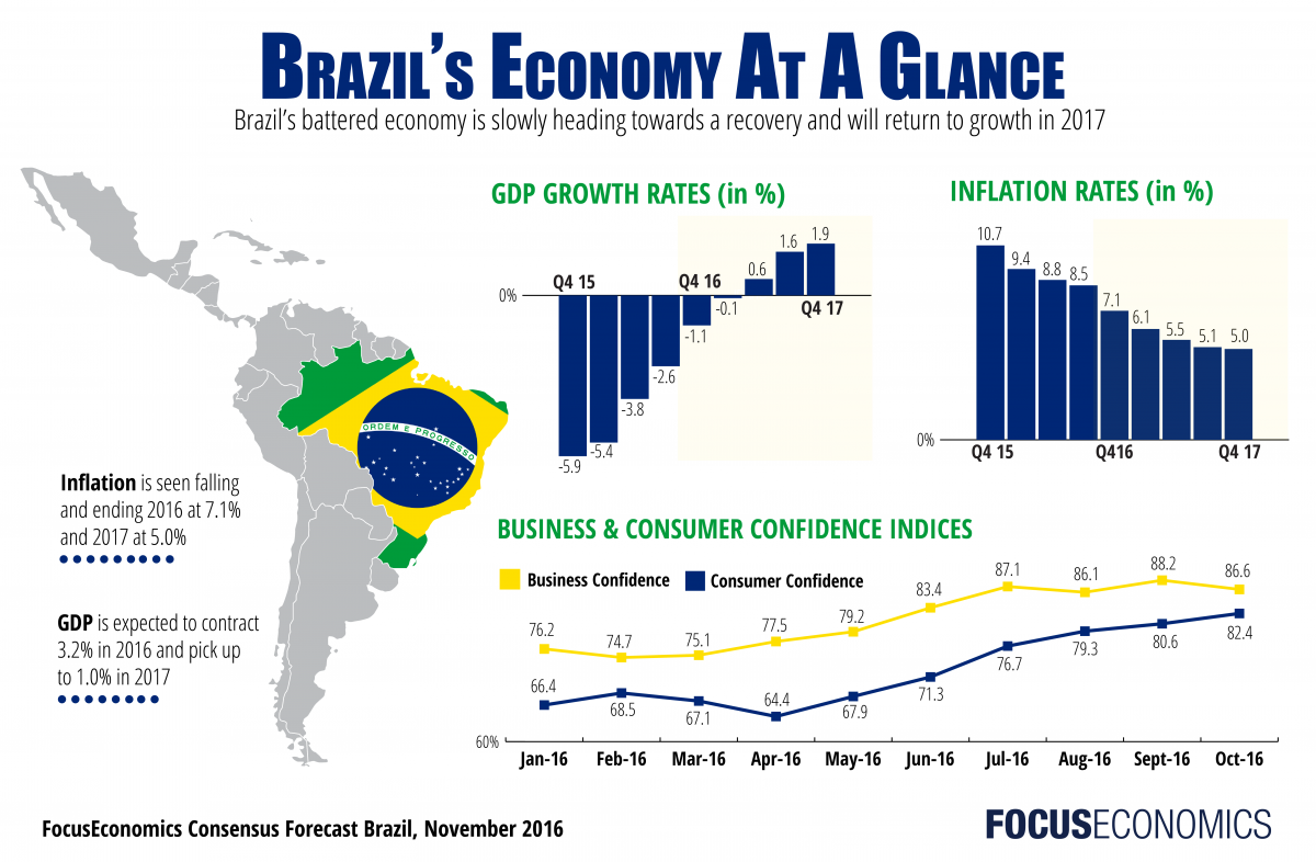 Brazil Economy GDP Inflation Business Consumer Confidence