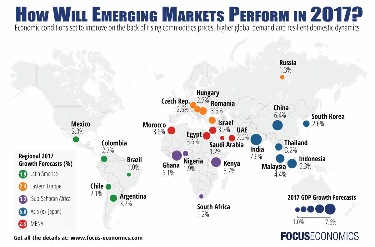 Emerging Markets Economy 2017