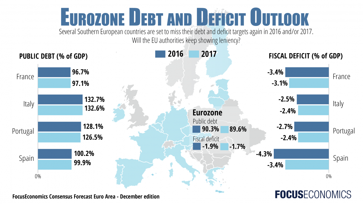 FocusEconomics Eurozone Public Debt Fiscal Deficit
