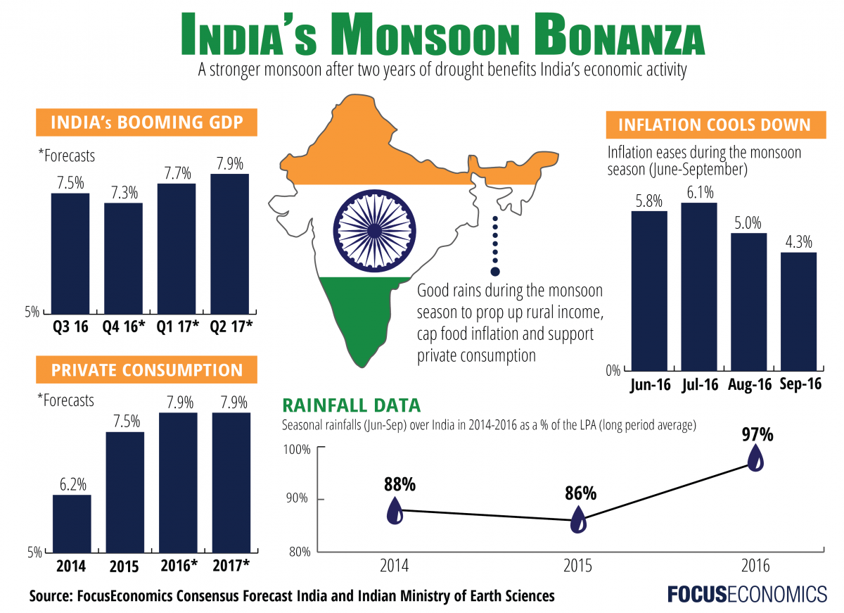 focuseconomics_india_economy.png