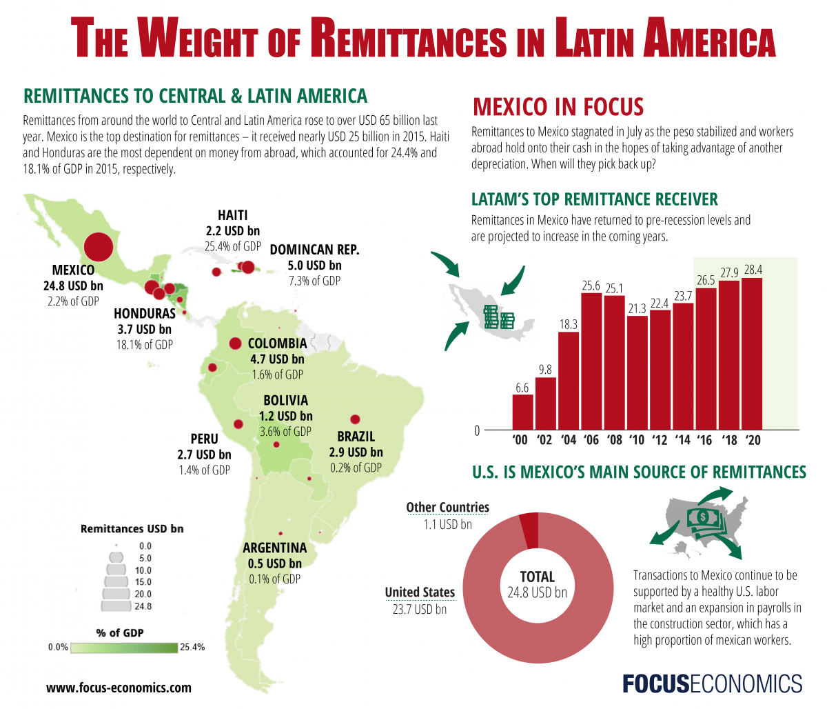 focuseconomics_latinamerica_remittances.png