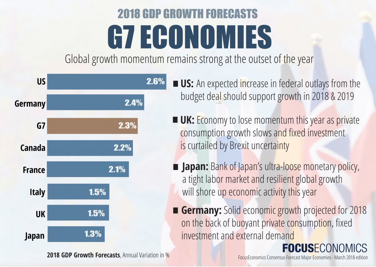 G7 Countries Economic Outlook   Data, Statistics & Forecasts