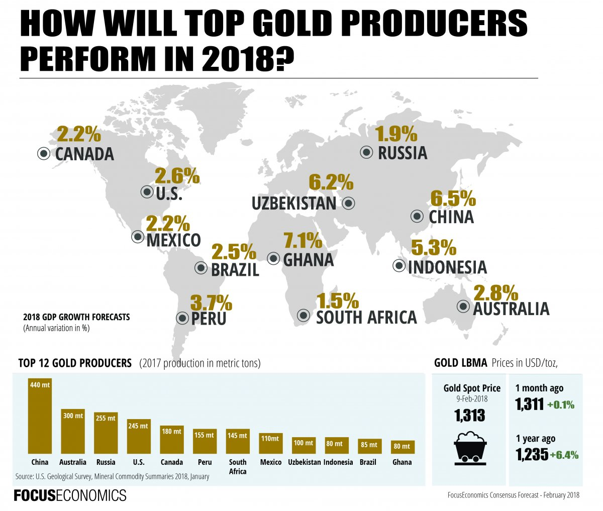 Top 12 Gold Producing Countries 2017 Economic Outlooks