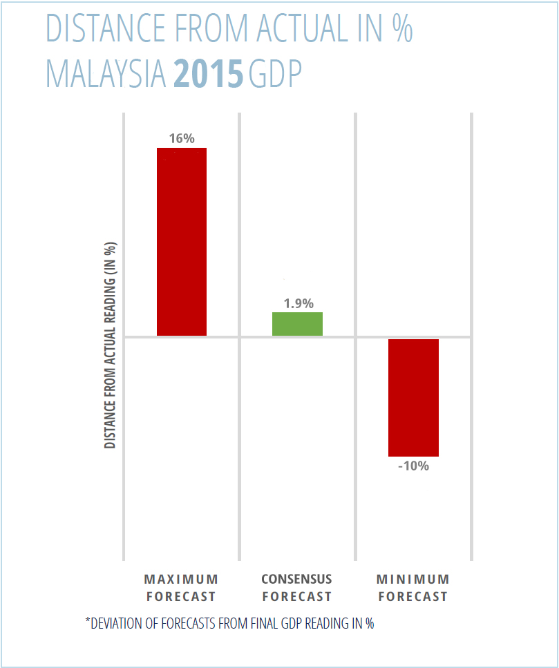 malaysia_gdp_disctance_from_mean_focuseconomics.jpg