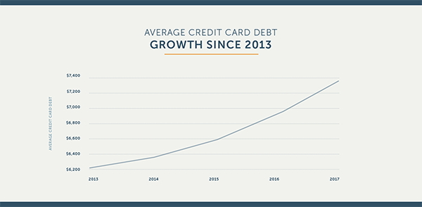 avg_credit_card_debt_growht_since_2013.png