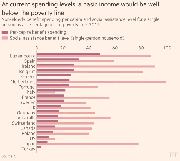 basic_income_below_poverty_line_oecd_focuseconomics.png