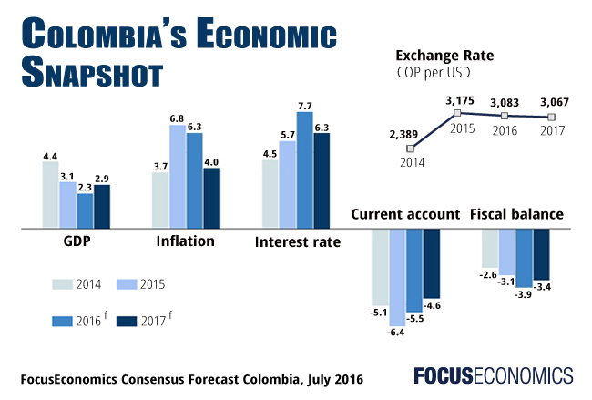 Colombia Economic Snapshot GDP Inflation Interest Rate Exchange Rate Current Account Fiscal Balance