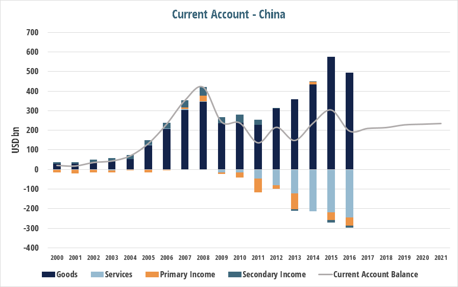 current_account_post_china_ca.png