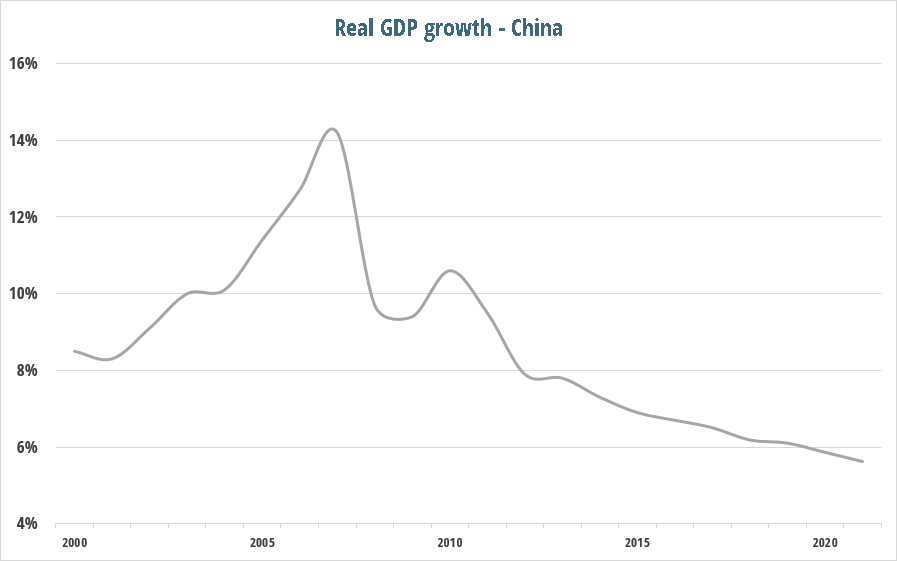 current_account_post_china_gdp.png