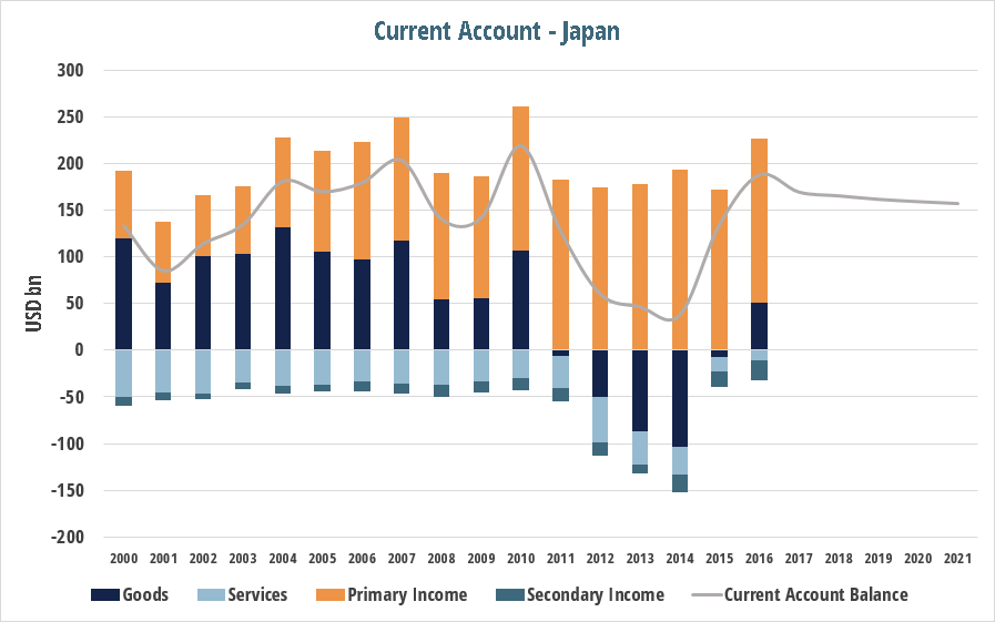 current_account_post_japan_ca.png