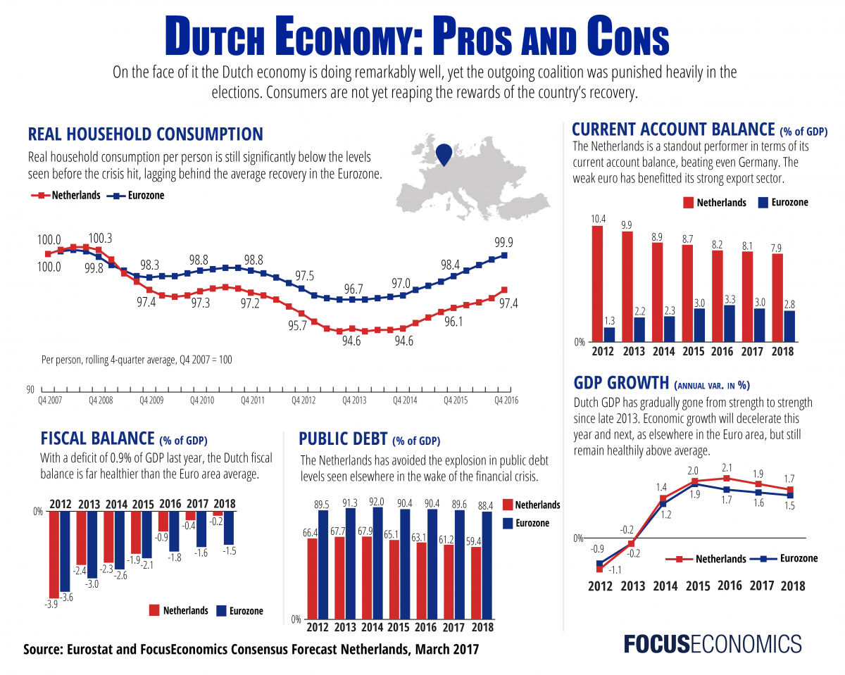 dutch-elections_economy_focuseconomics.png