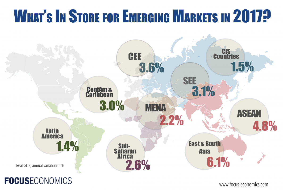 economy and emerging markets Today's emerging markets could be the powerhouse economies of tomorrow go here to find out which ones are most likely to influence the world markets in the near and long term, and discover the best ways to profit from their meteoric rise.