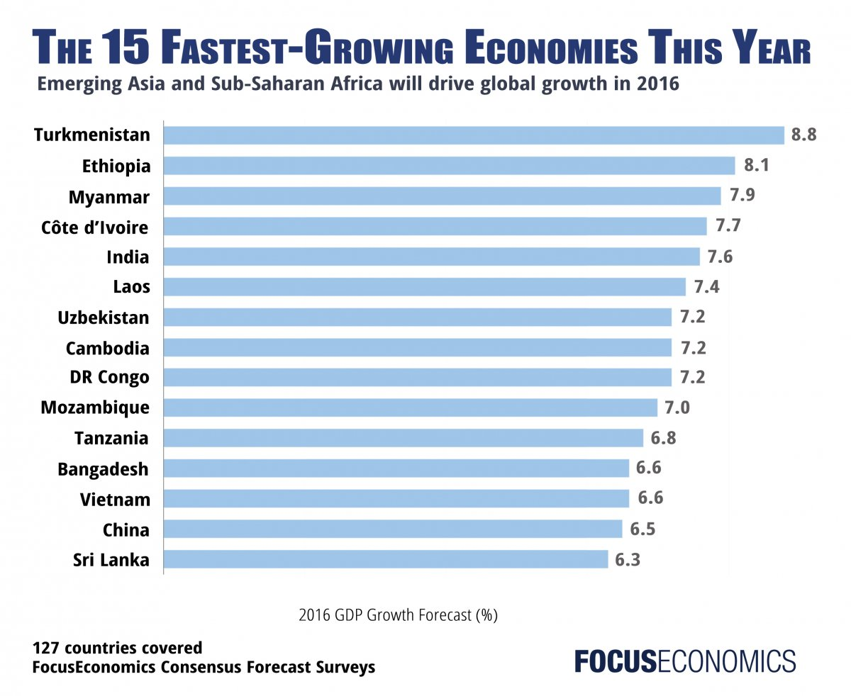 fastest-growing_economies_focuseconomics_2016.jpg