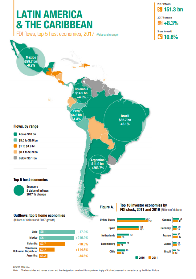 fdi_inflows_latinamerica_focuseconomics.png