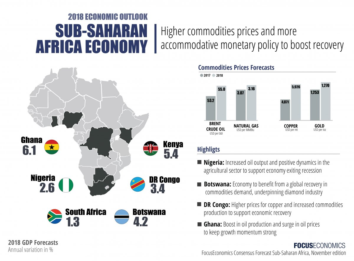 Africa: Natural Gas and Fertilizer Sector Outlook