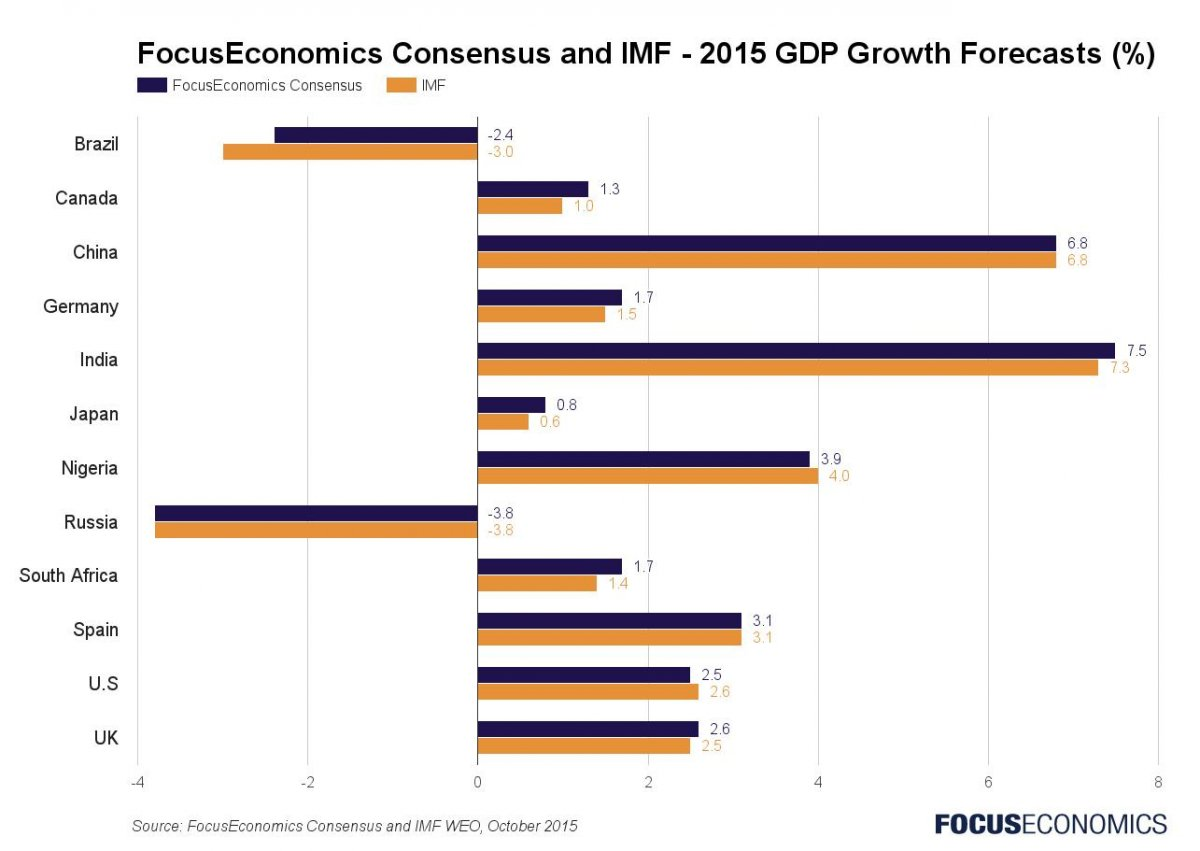 focuseconomics_and_imf_economic_forecasts_october_2015.jpeg