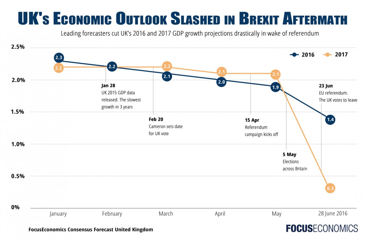 focuseconomics_brexit_forecast2016_2017.jpg