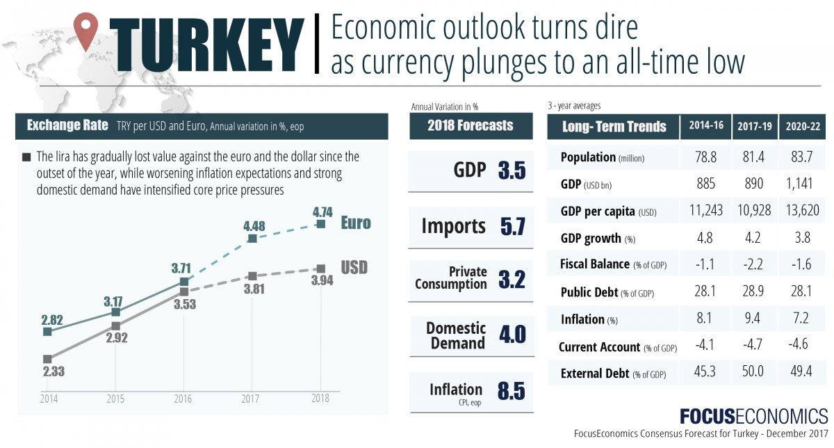 focuseconomics_dec_2017_turkey_currency.jpg