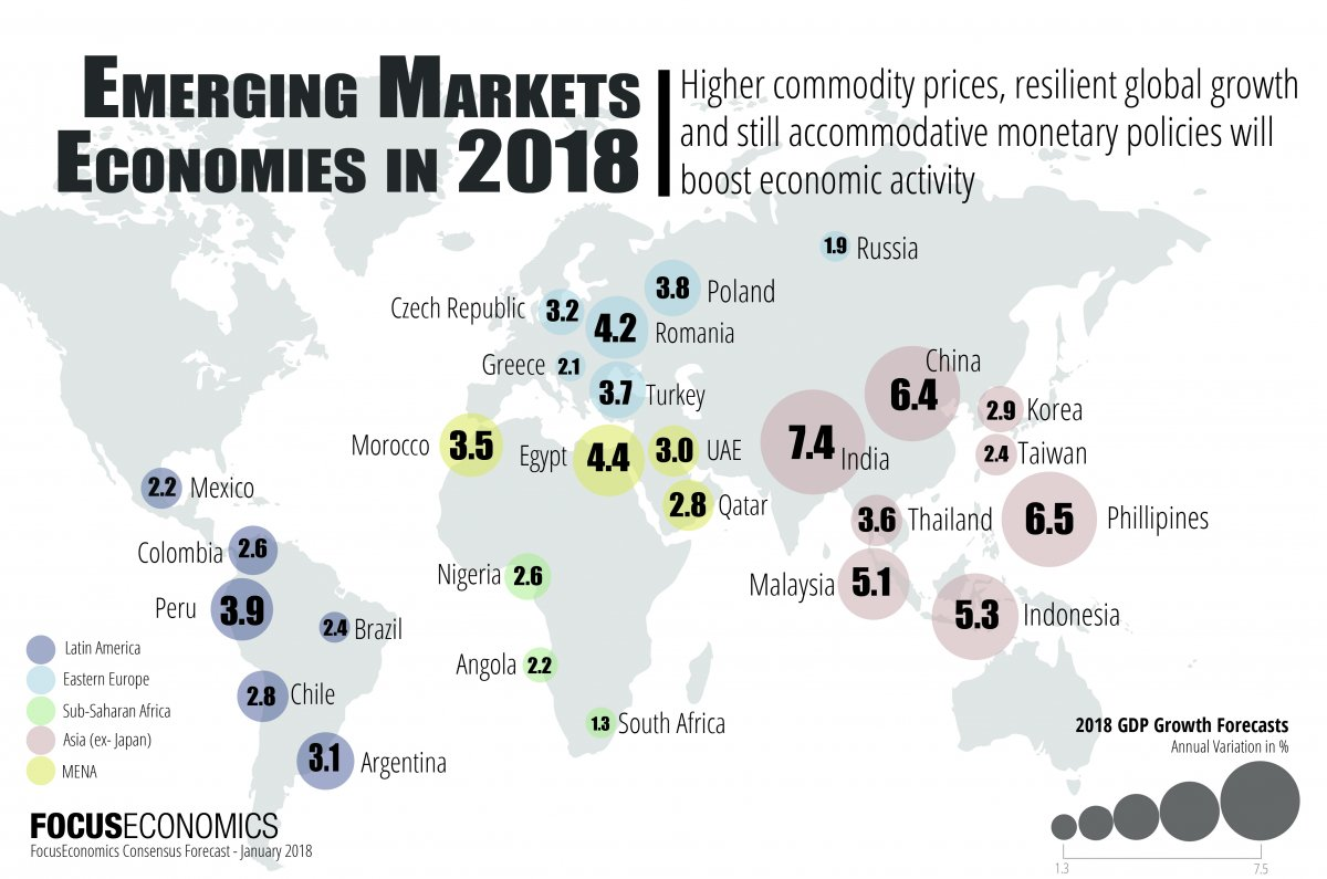 emerging markets economic outlook