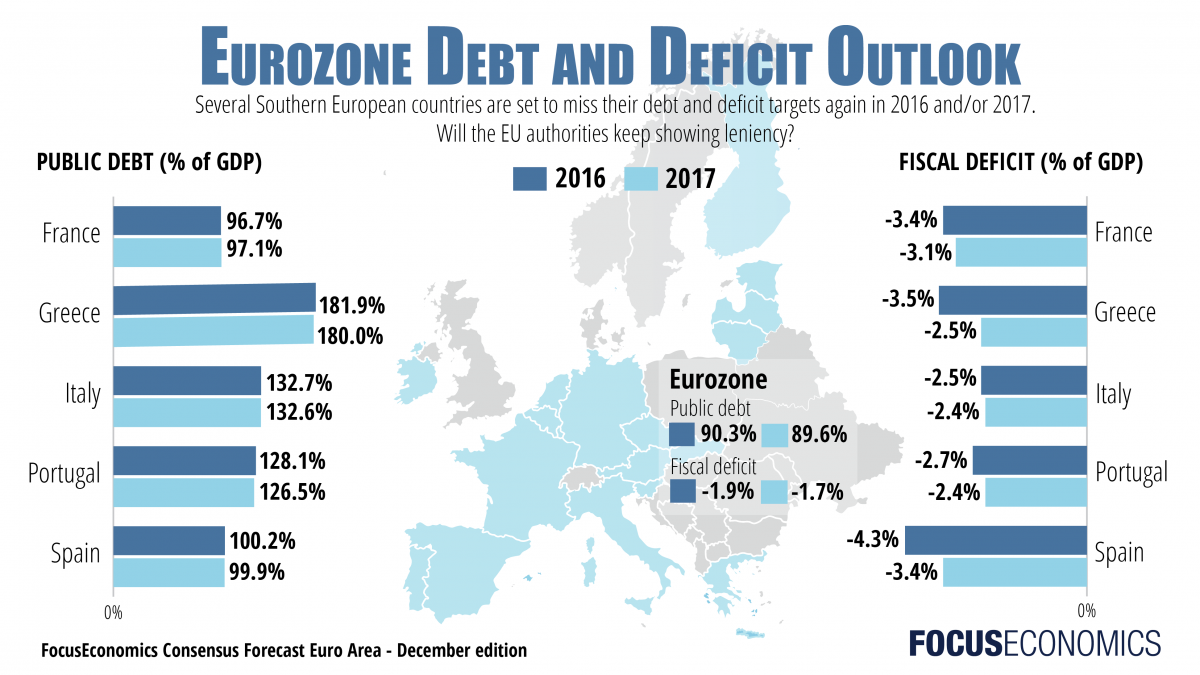 focuseconomics_eurozone_publicdebt_fiscaldeficit.png