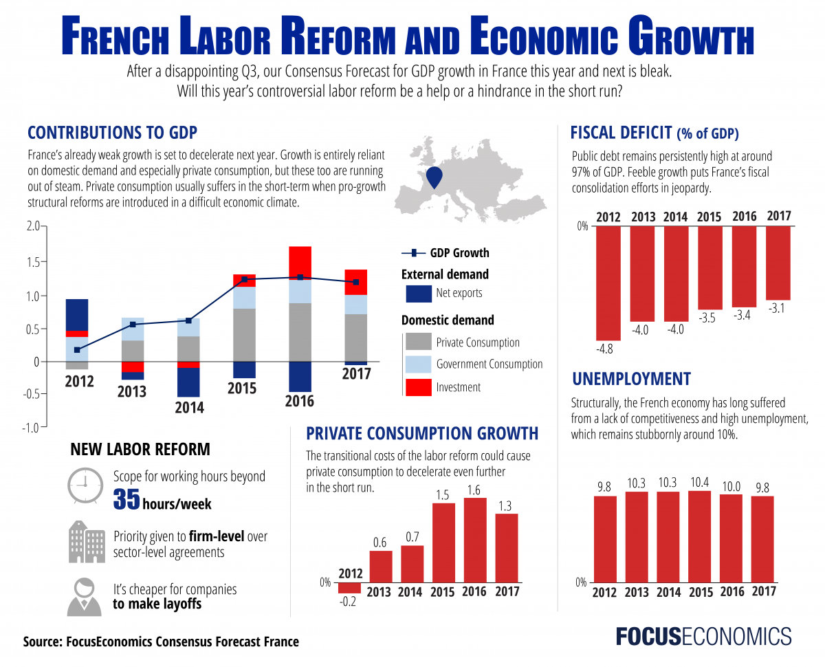 focuseconomics_france_economy.png