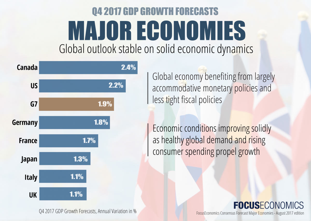 G7 countries economic outlook