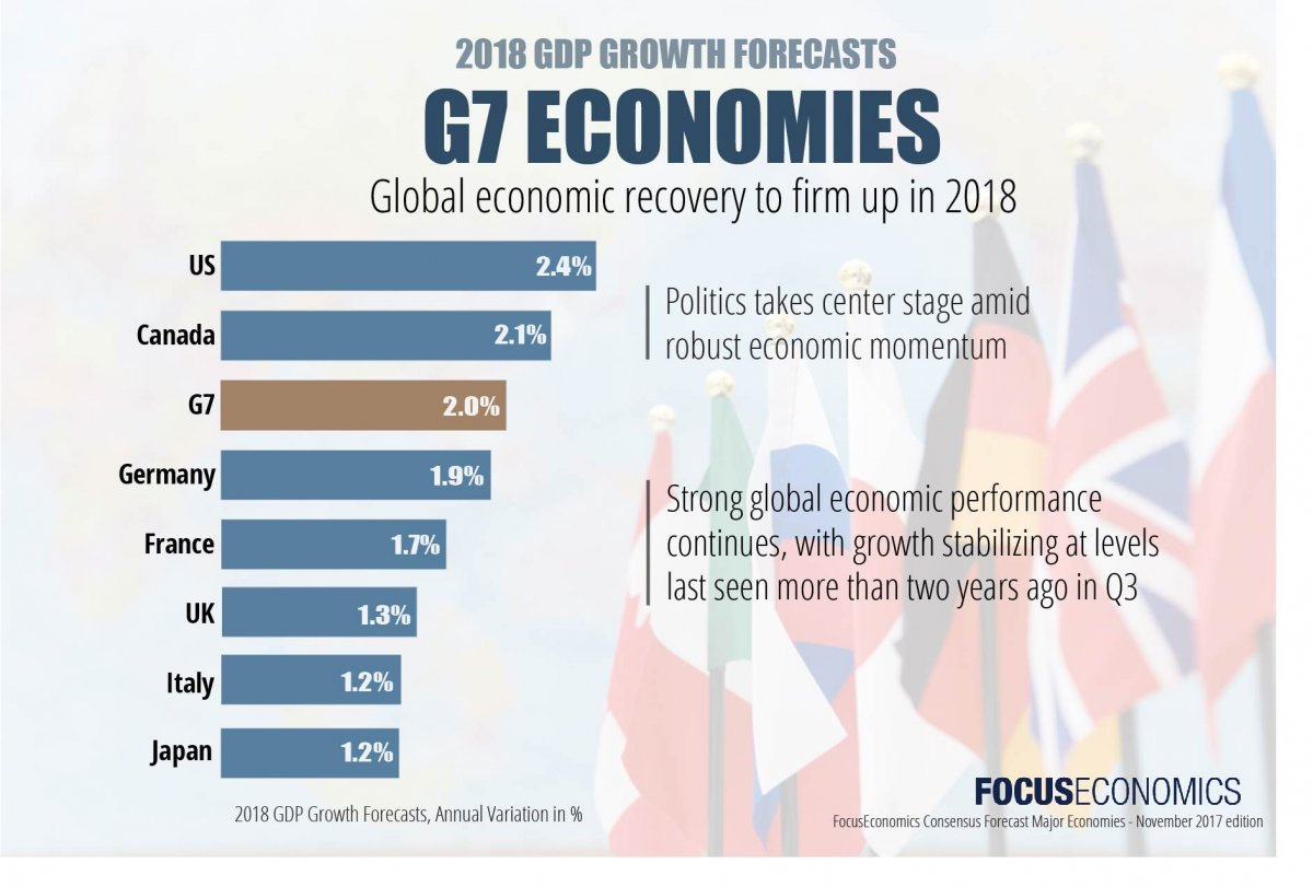 essay on current u.s. economy In the united states, real gdp increased at an annual rate of 26  current-dollar  gdp increased 41 percent, or $7623 billion, in 2017 to a.