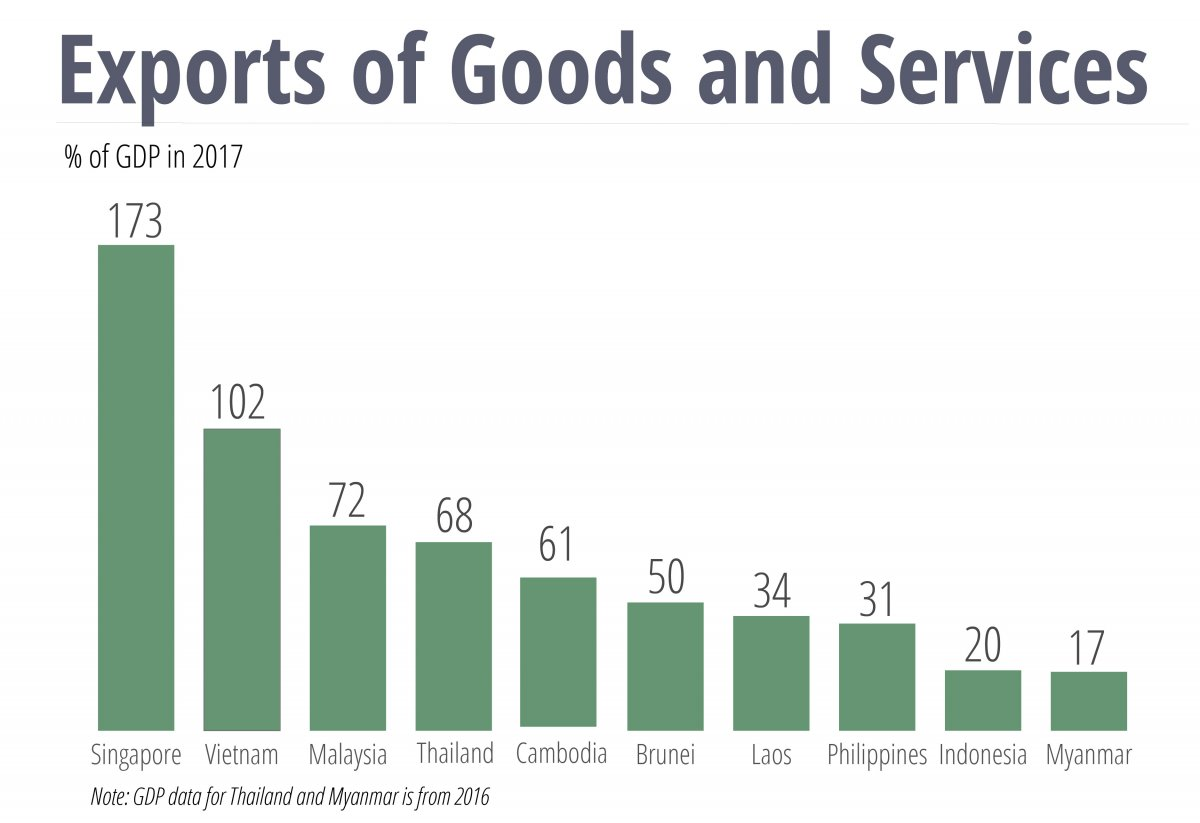 Exports of goods and services as % of GDP 2017 ASEAN countries