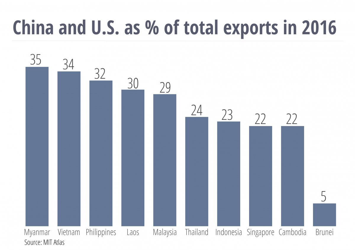 China & U.S. as % of total exports 2016