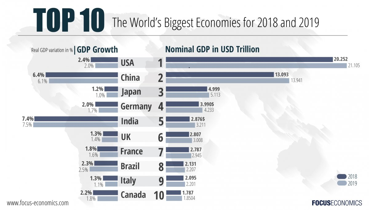 focuseconomics_january_biggest_economies-01.jpg