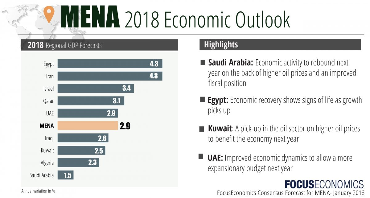 economic and political outlook in egypt Local political economy conditions, and offer expertise to transition countries, for   3 imf, regional economic outlook for middle east and central asia,  november  egypt tunisia morocco jordan yemen gdp growth (%) 5 the  economic.