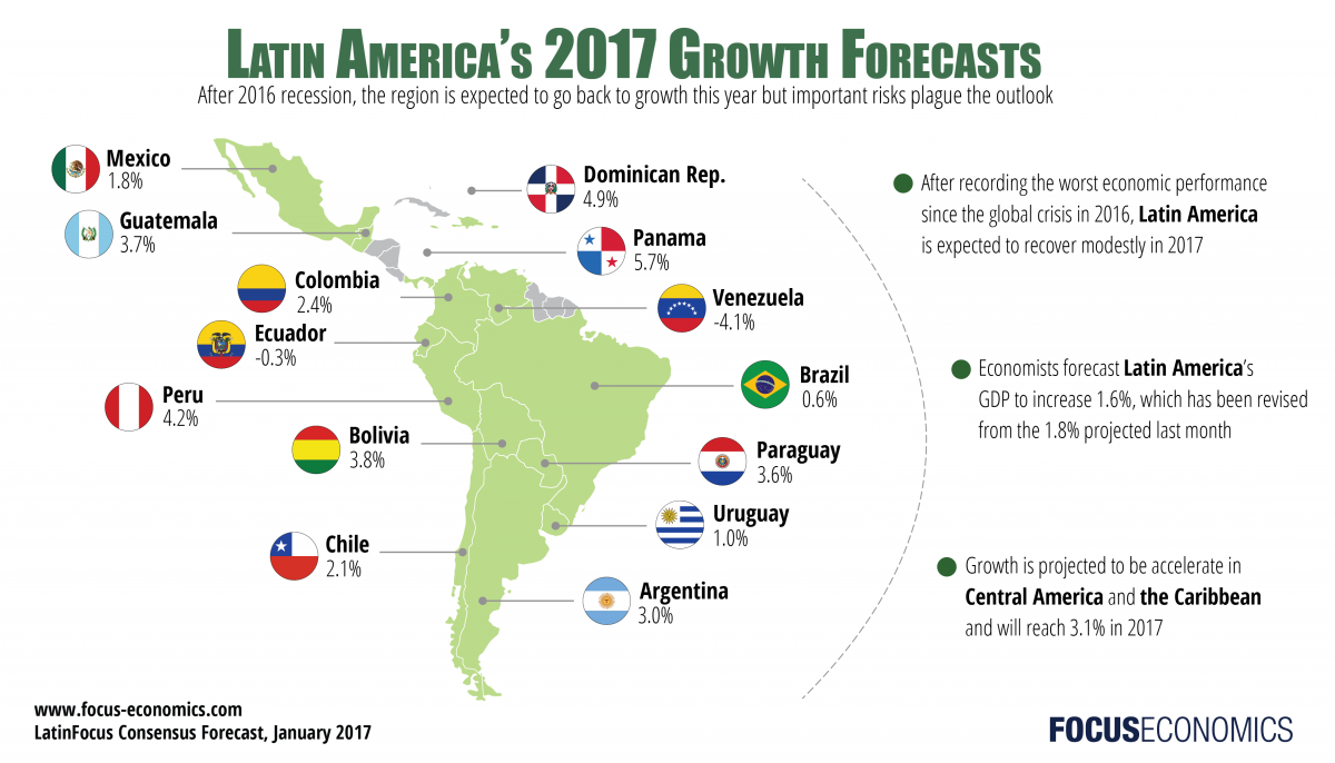 latam to resume moderate growth in 2017 but important risks plague
