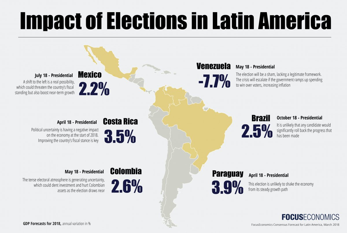 latin america impact of elections on economic outlook
