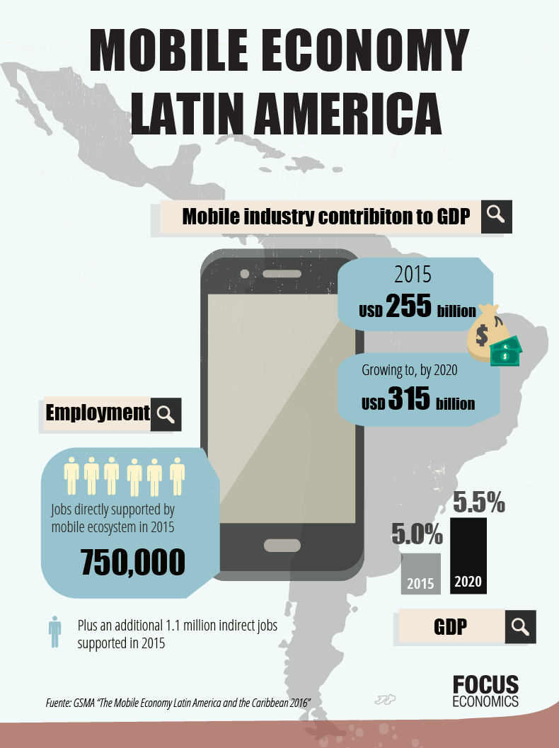 focuseconomics_latin_mobile_june_en.png