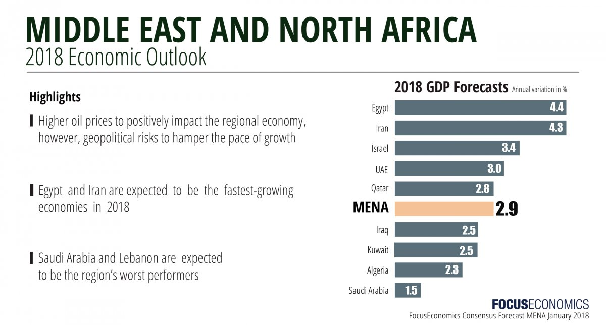 focuseconomics_mena_january_2018-01_1.jpg