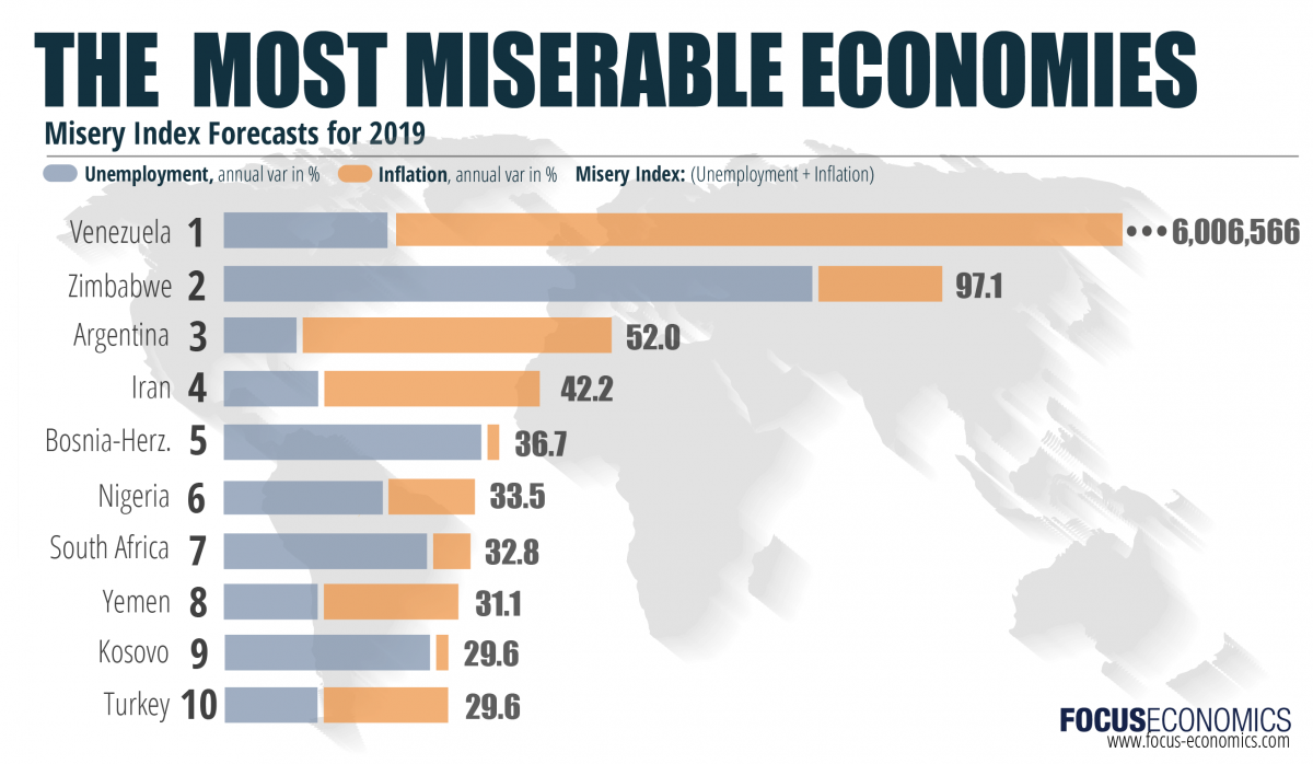 focuseconomics_miseryindex_march_2019-01.png