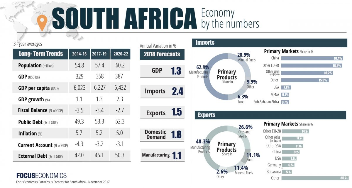 South Africa: Economy at a tipping point? (Infograph)
