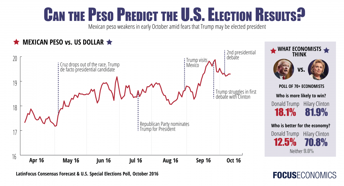 focuseconomics_peso_trump.png