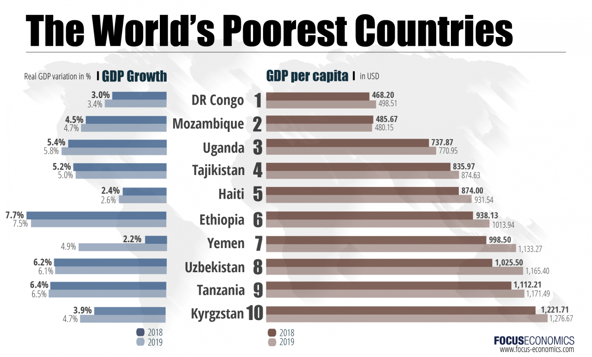 focuseconomics_poorest_countries_march_2018-01.png