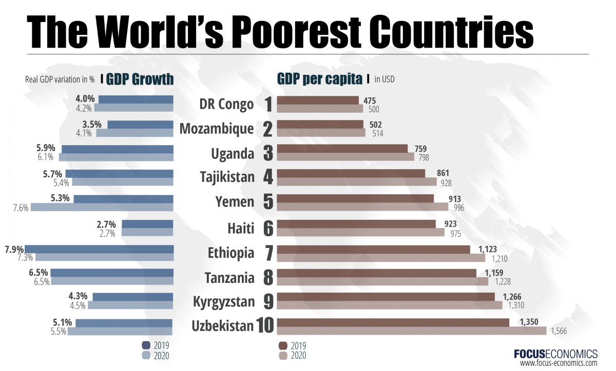 The Poorest Countries in the World (2019-2023)