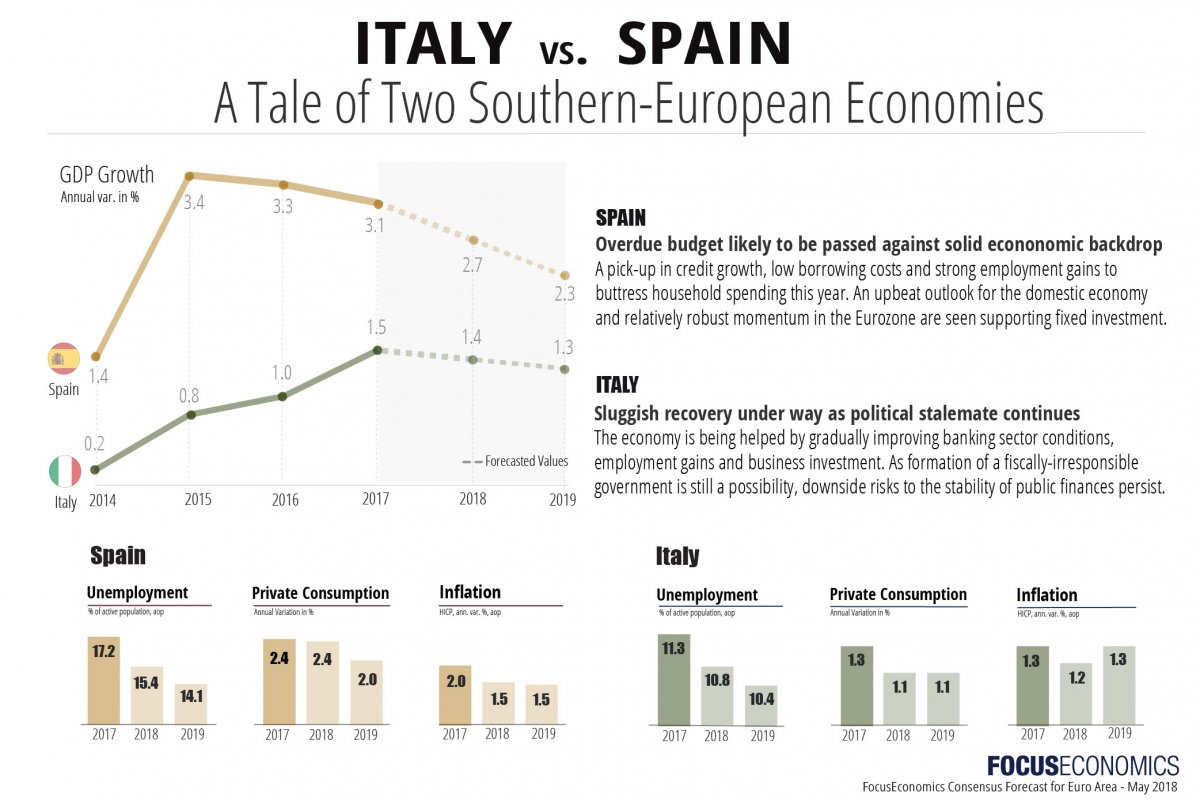 italy and spain economic outlooks