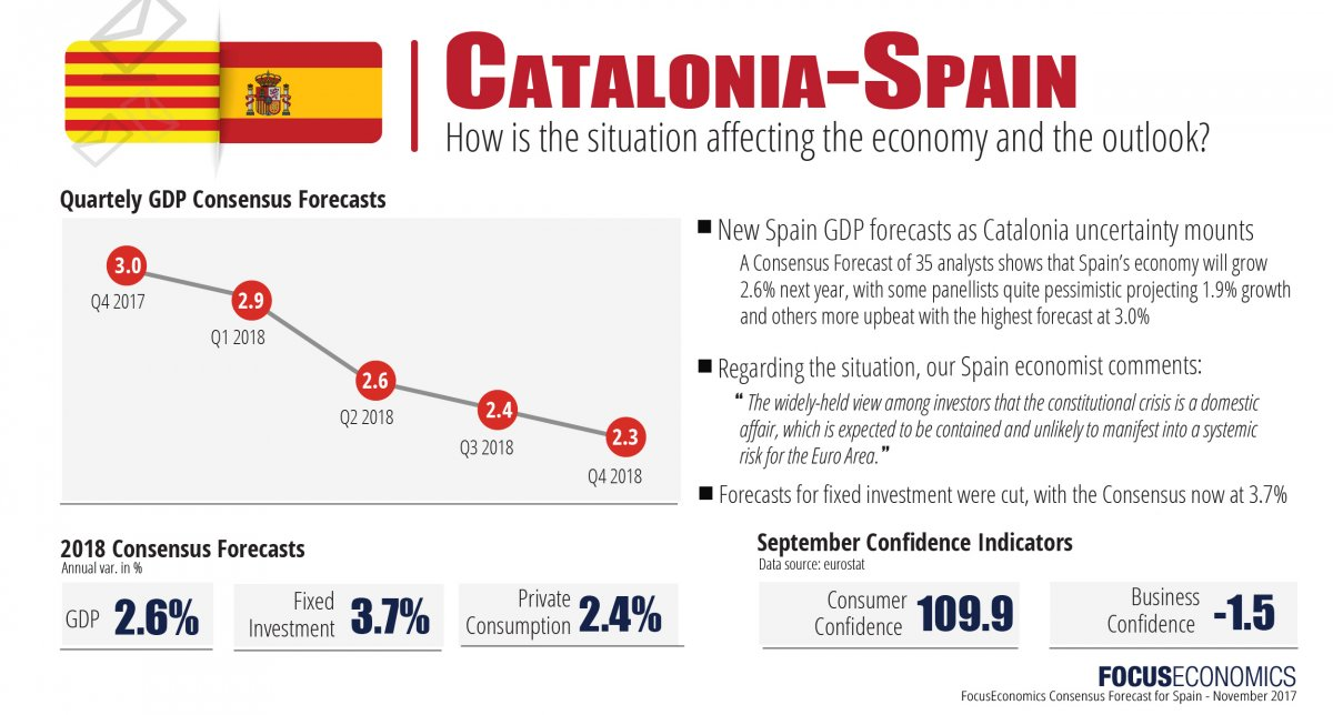 focuseconomics_spain_november.jpg
