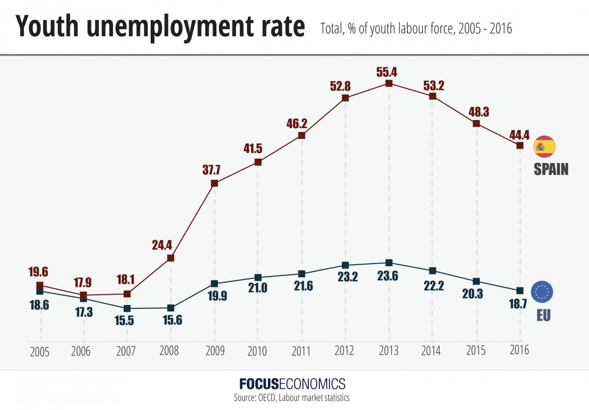 focuseconomics_spain_youthunemployment.jpg