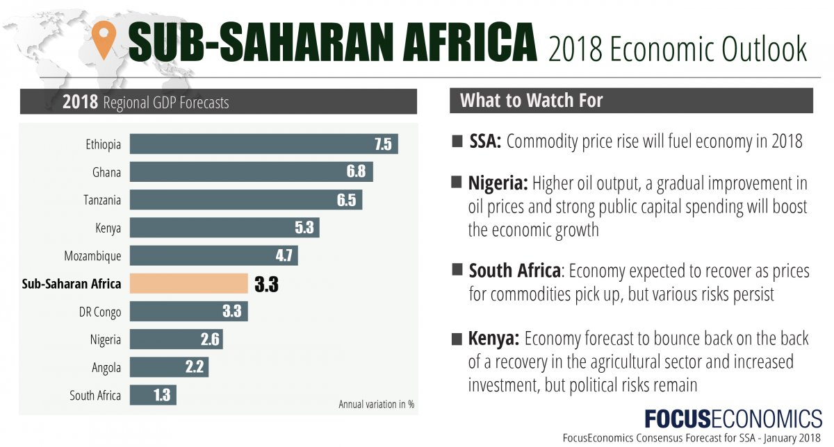 focuseconomics_ssa_january_2018.jpg