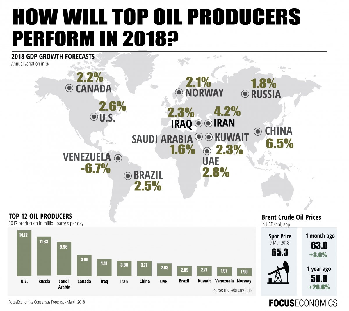 focuseconomics_top_oil_producers_march_2018.jpg