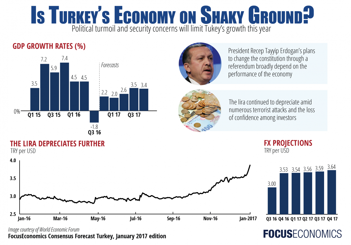 focuseconomics_turkey_january2017-01.png